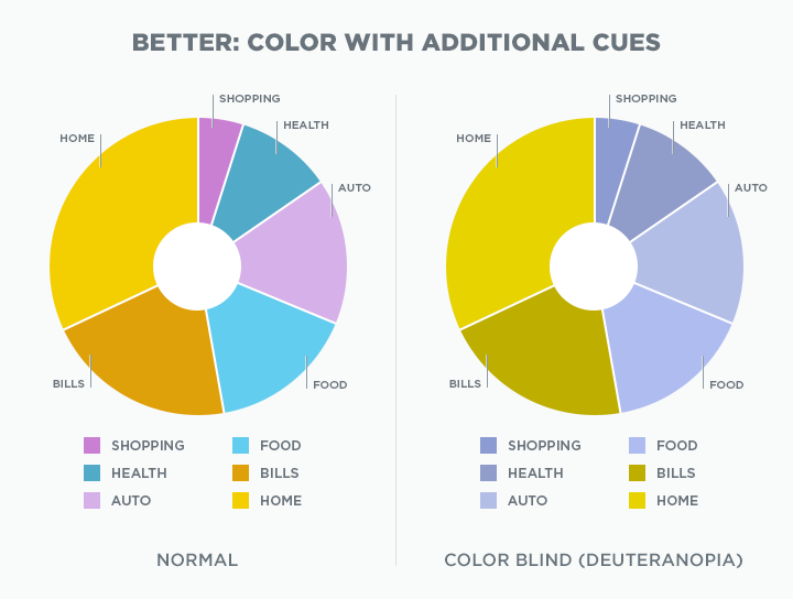 Understanding Color Blindness A Guide To Accessible Design Crux