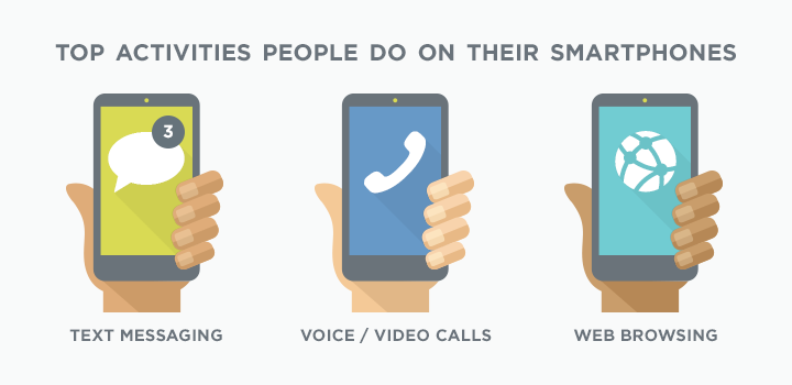 Top activities people do on their smartphones: text messaging, voice and video calls, web browsing
