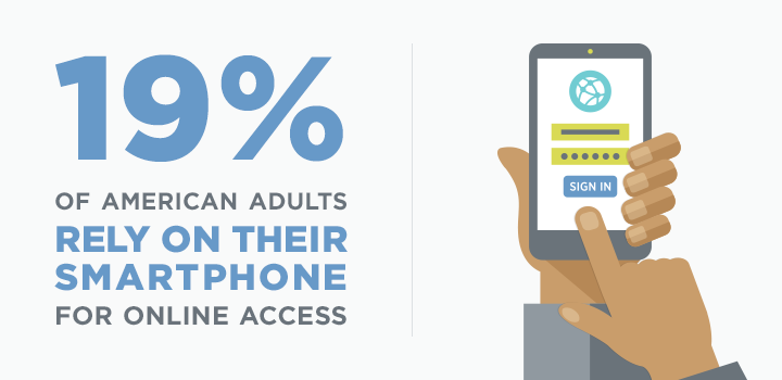 19% of american adults rely on their smartphone for online access